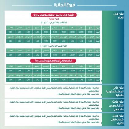 الحملة التوعوية لـ جائزة السائق المثالي بـ3 لغات